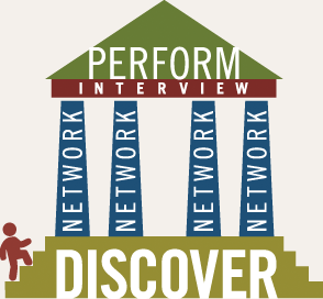 Discover Network Interview Perform